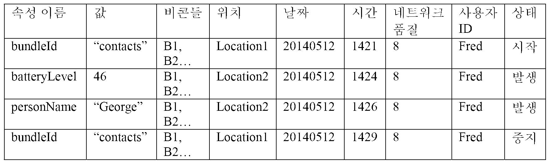 Figure 112016127780152-pct00001