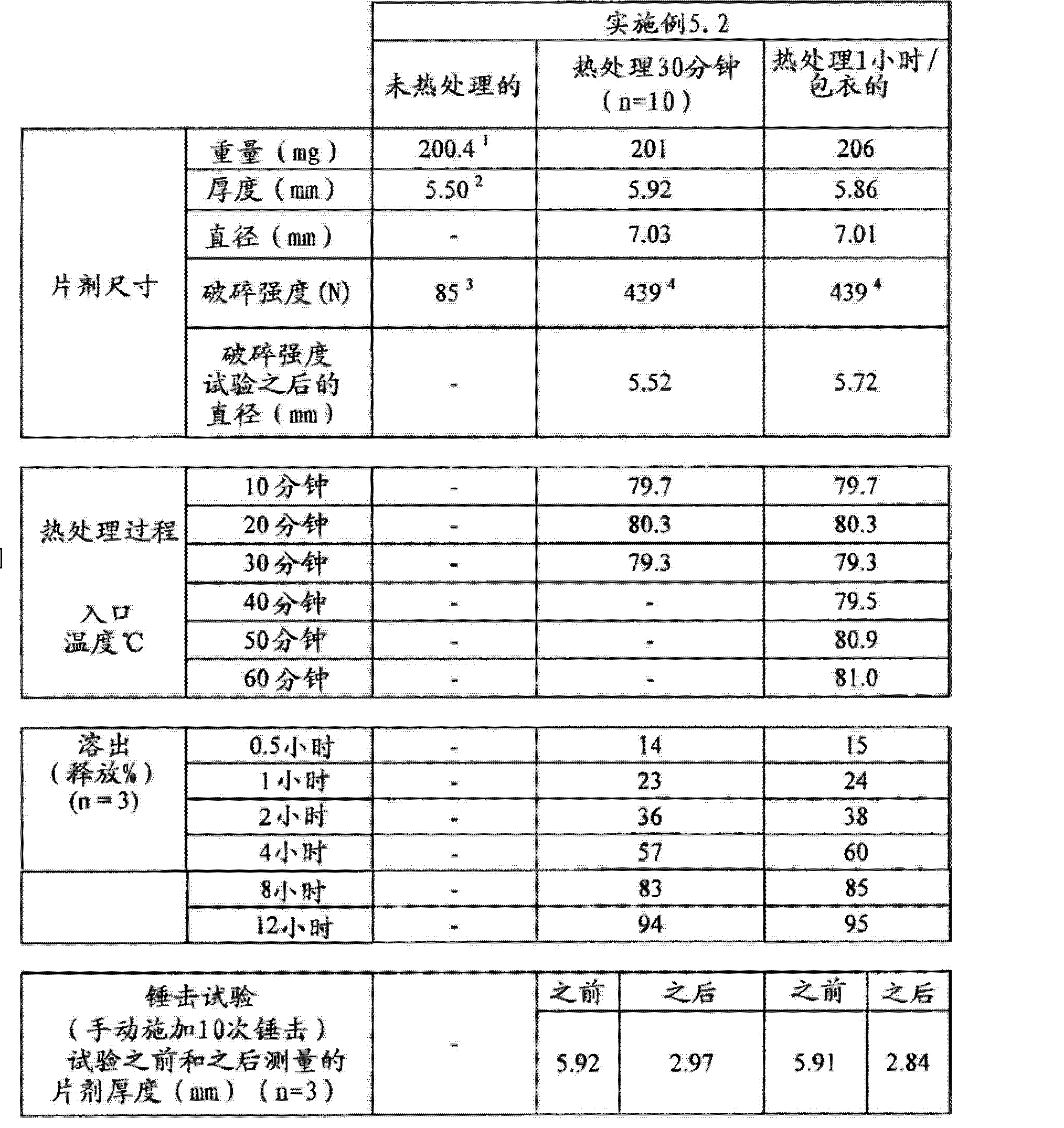 Figure CN102688241AD00631