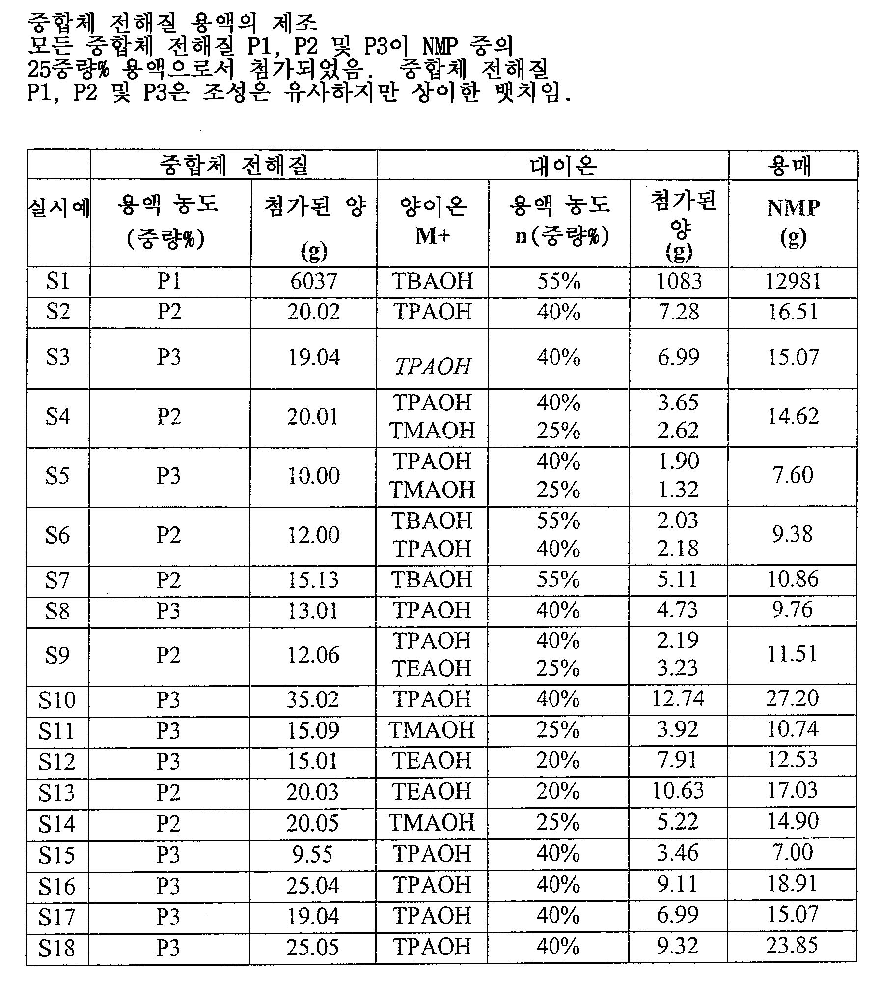 Figure 112004034448001-pat00015