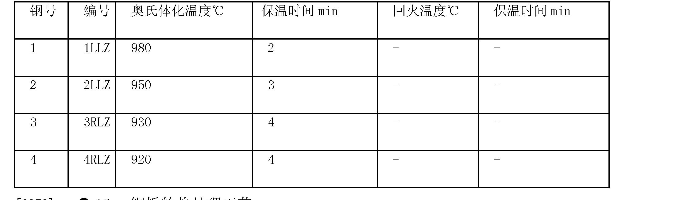 Figure CN101713046BD00093
