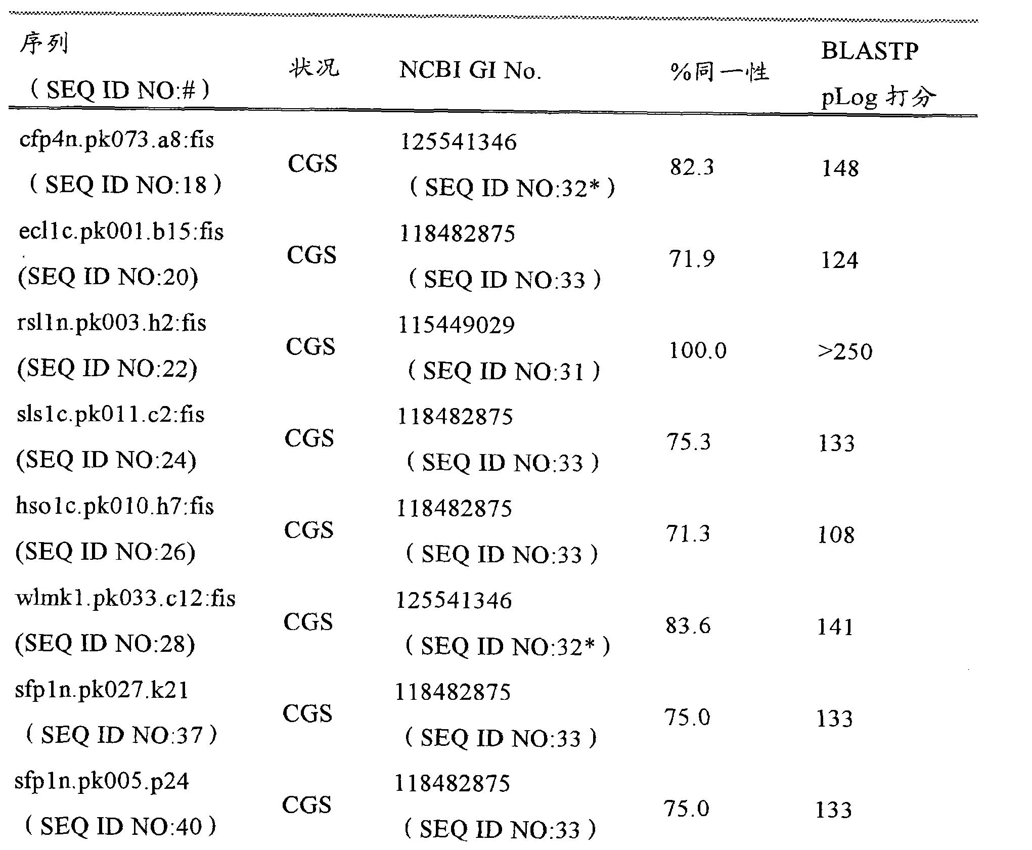 CN102203263A   Plants having altered agronomic characteristics