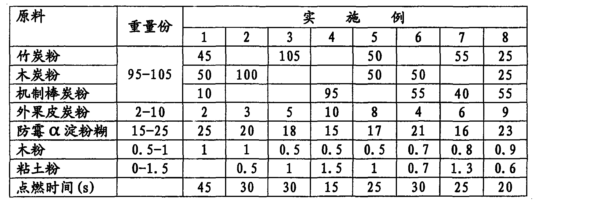 Figure CN101550370BD00041