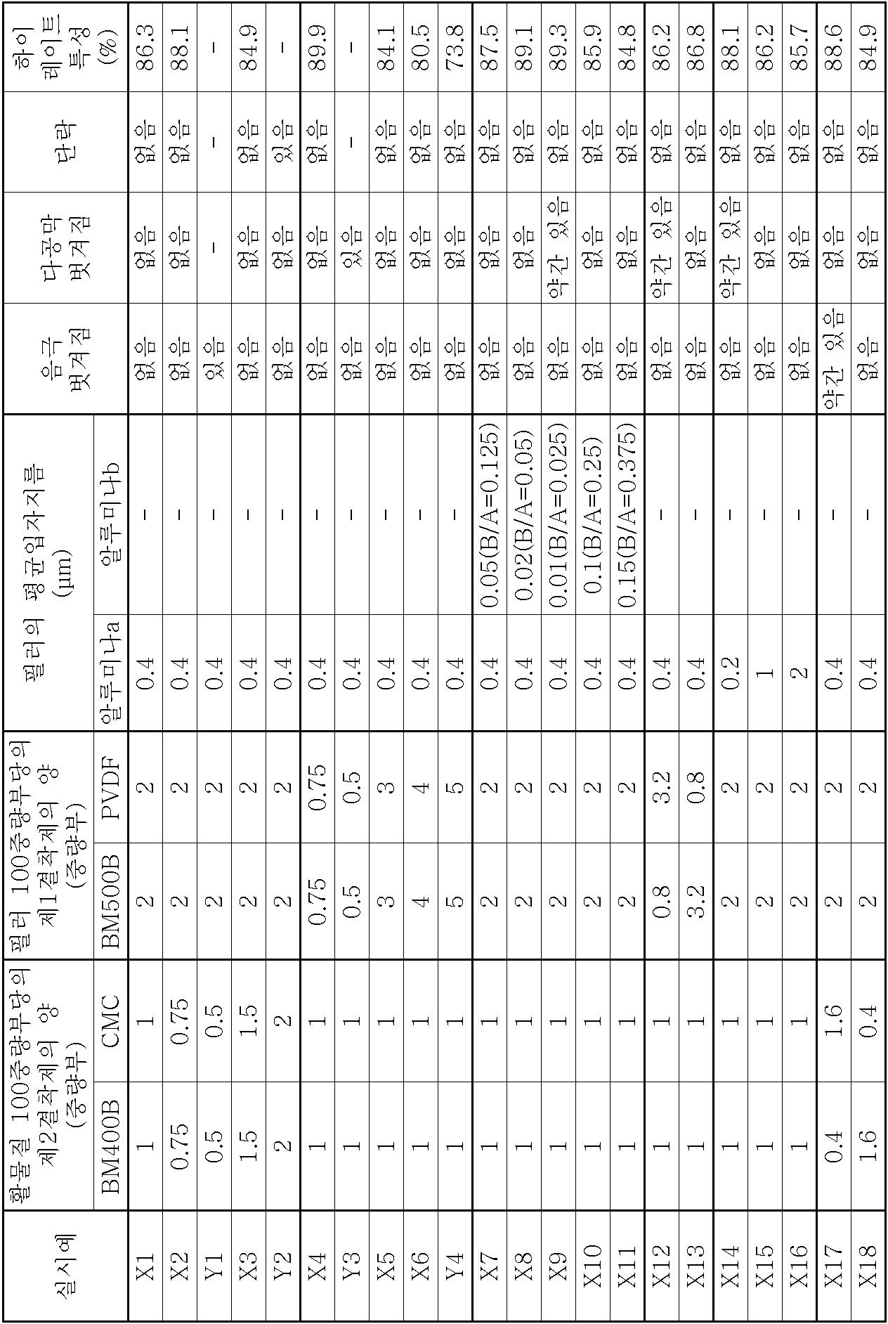 Figure 112006013343497-pct00001