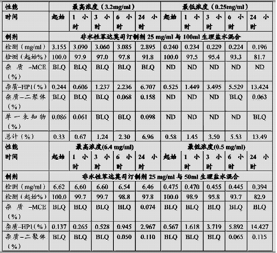 Figure CN104302291AD00251