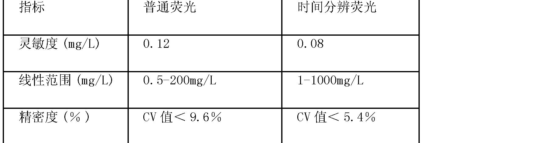 Figure CN102879559AD00101