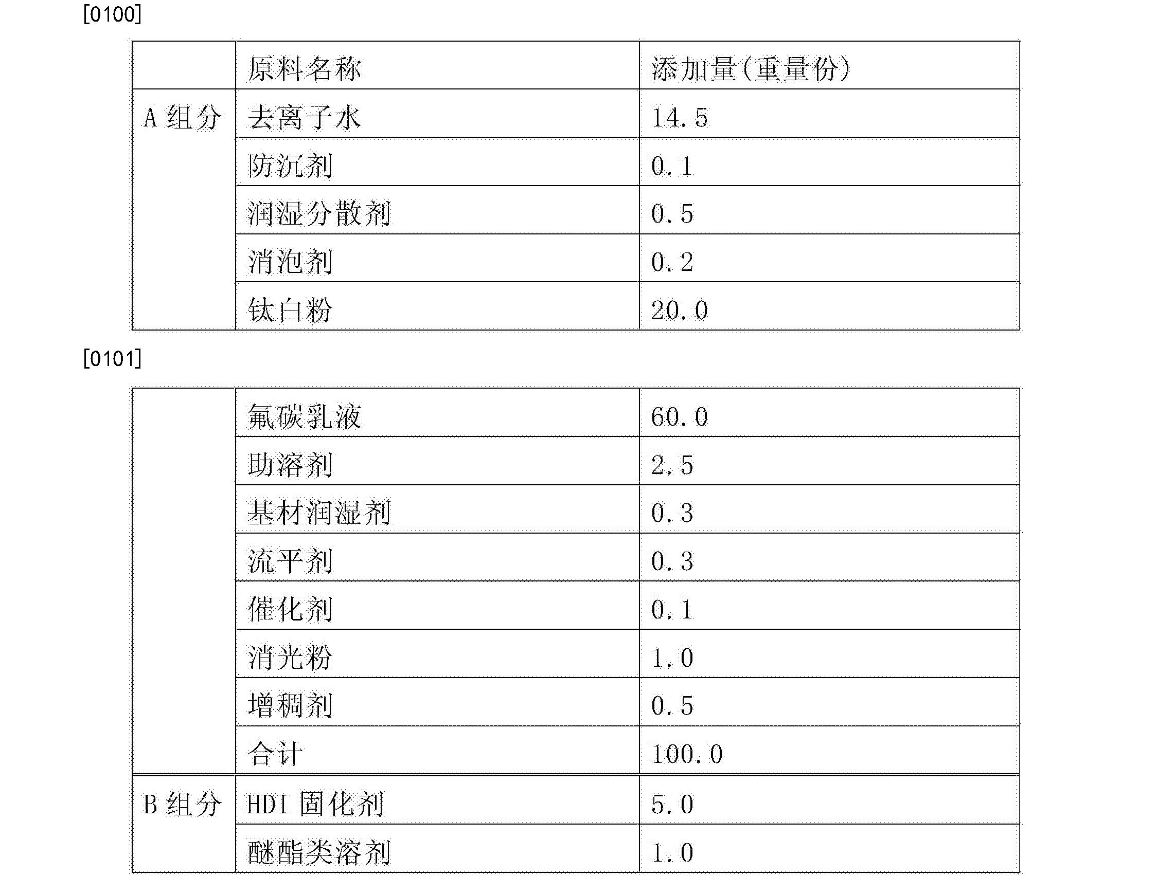 Figure CN104559617BD00101