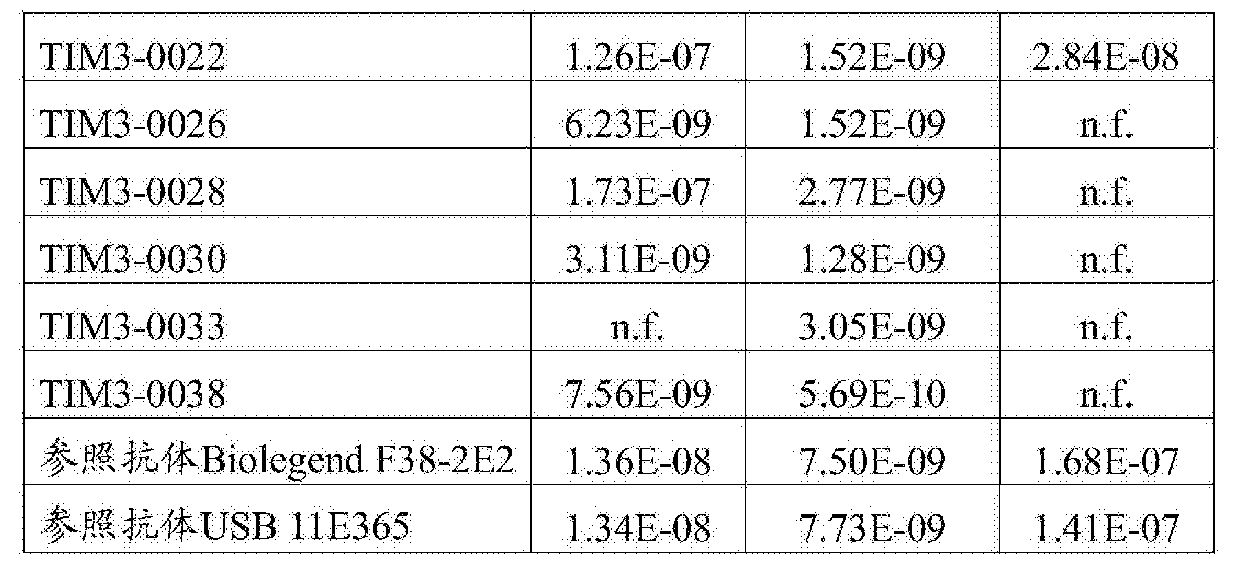 Figure CN107001475AD00572