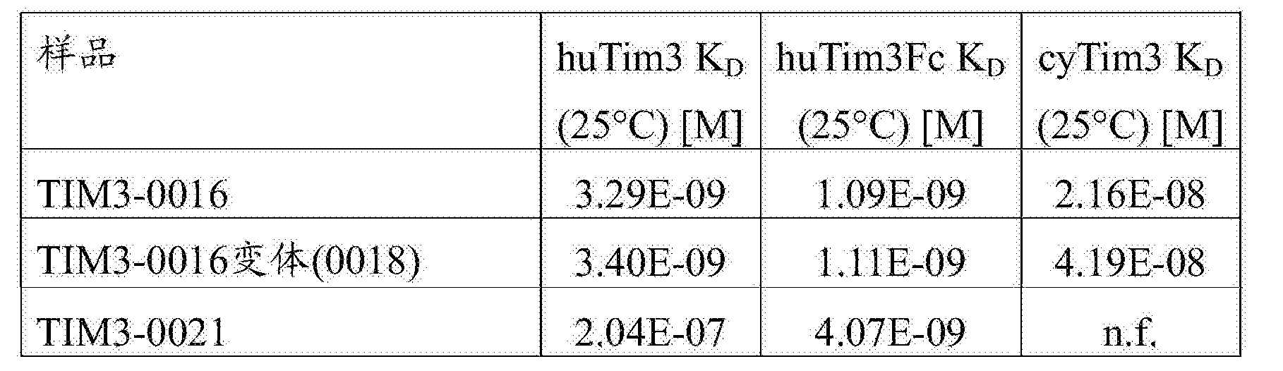 Figure CN107001475AD00571