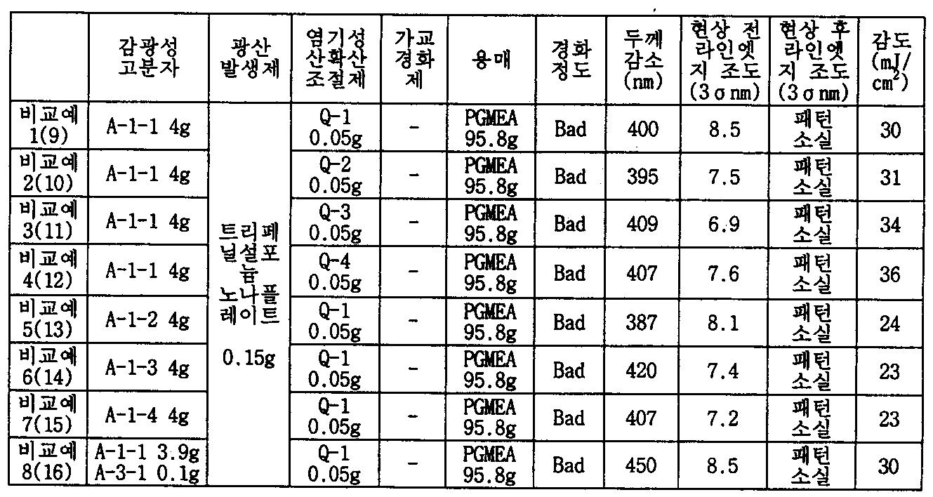 Figure PCTKR2010004969-appb-T000001