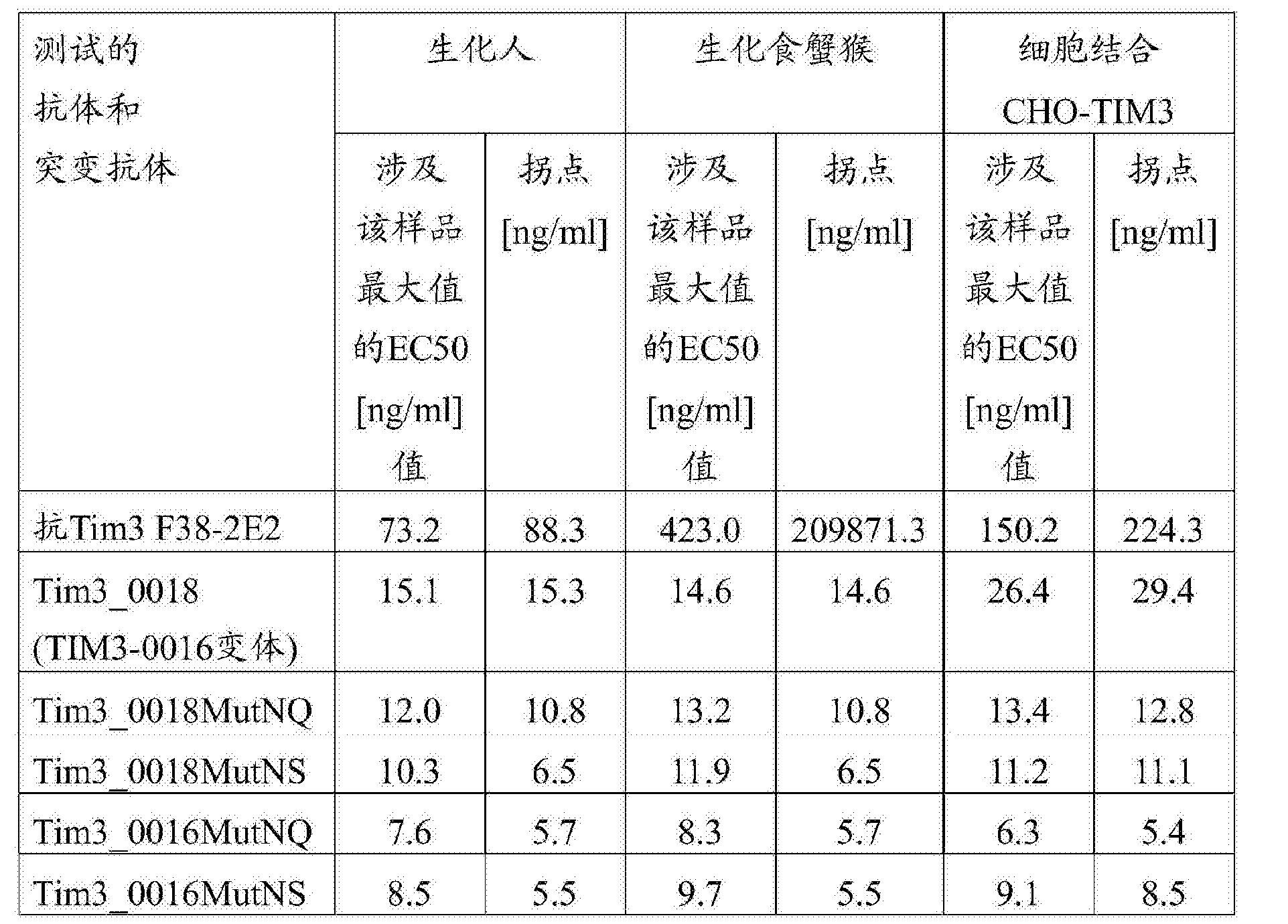 Figure CN107001475AD00591