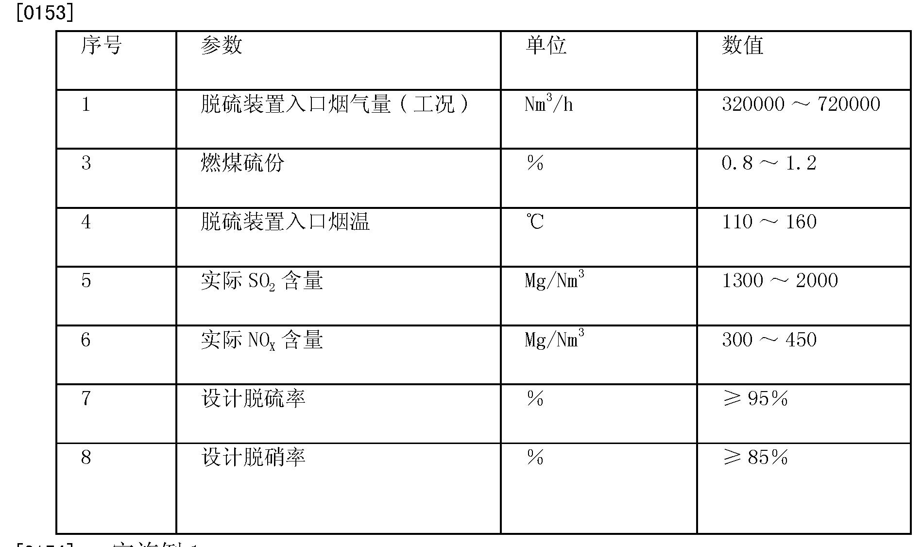 Figure CN102824844BD00101