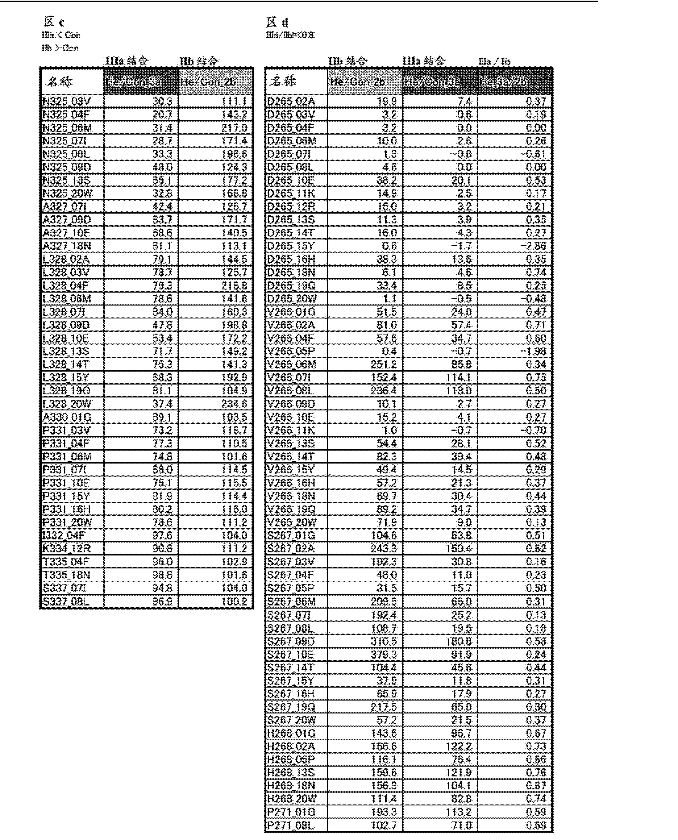 Figure CN103827300AD01181