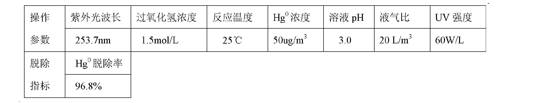 Figure CN101947409BD00122