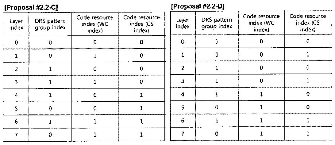Figure PCTKR2010002367-appb-T000031