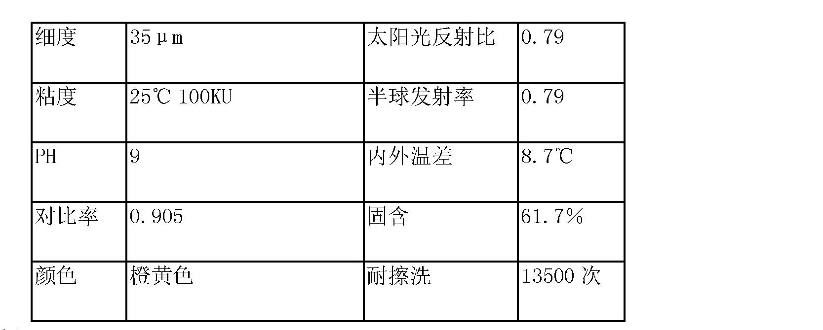 Figure CN104530889AD00152