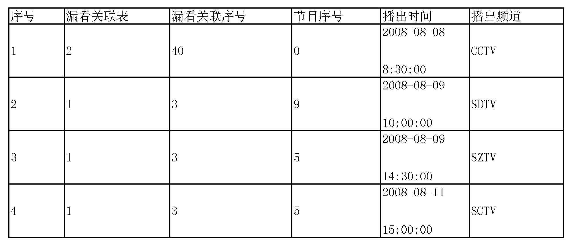 Figure CN101656850BD00081