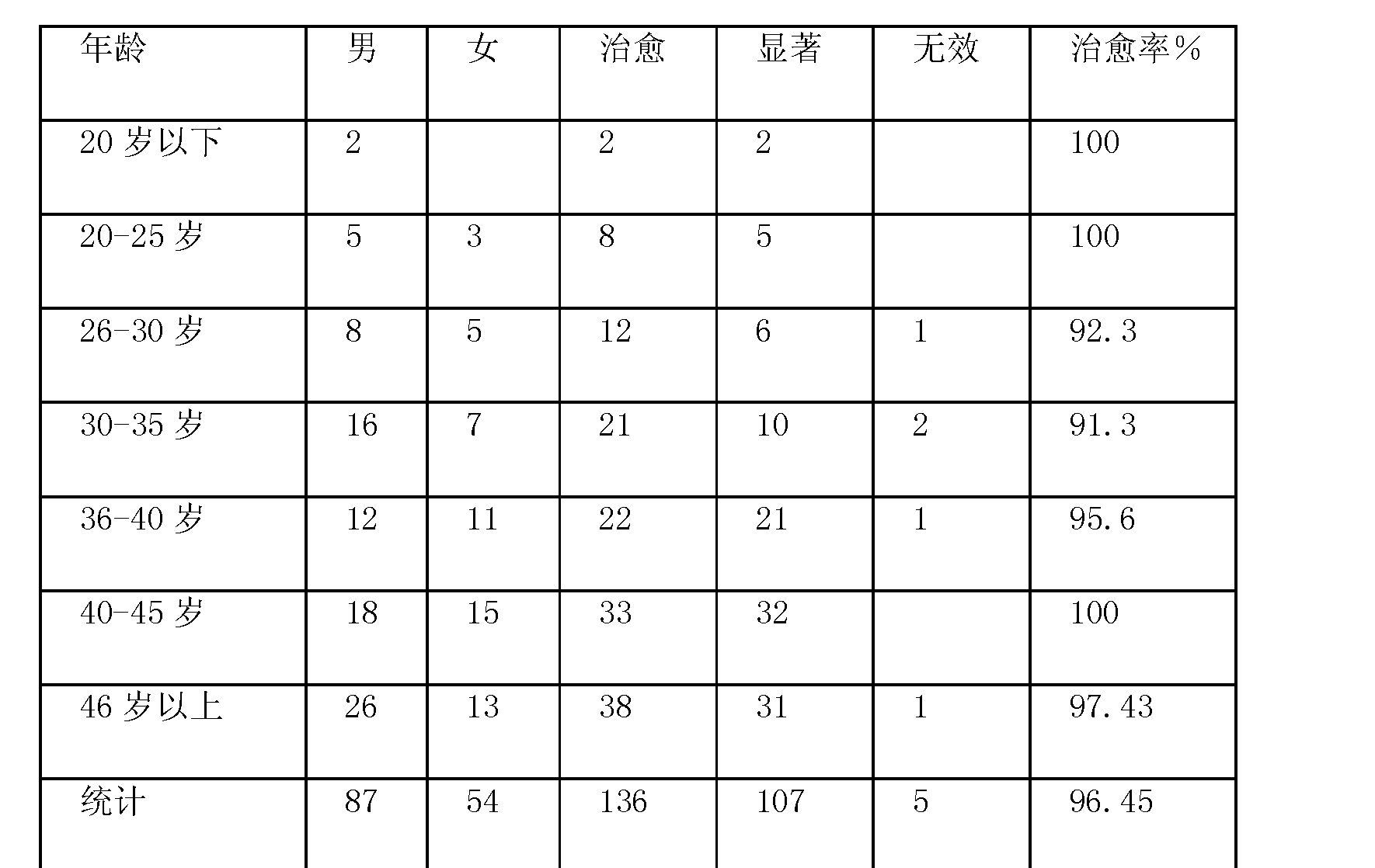 Figure CN102114217AD00061
