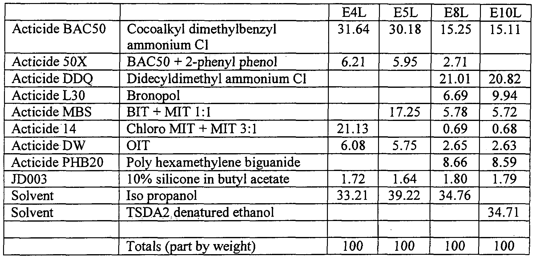 WO2009010749A2 - Anti-microbial composition - Google Patents