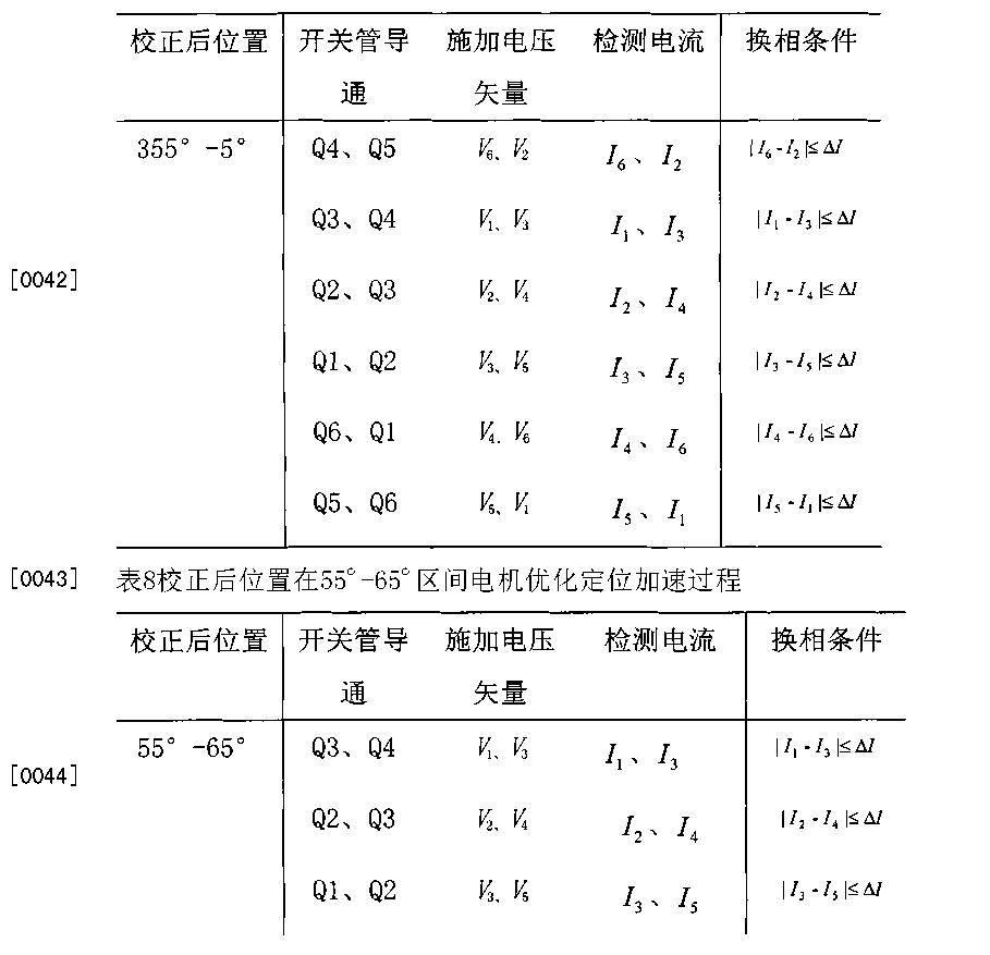Figure CN102868350BD00162