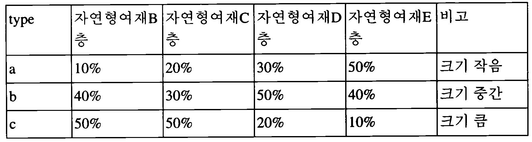Figure 112014001595111-pat00001