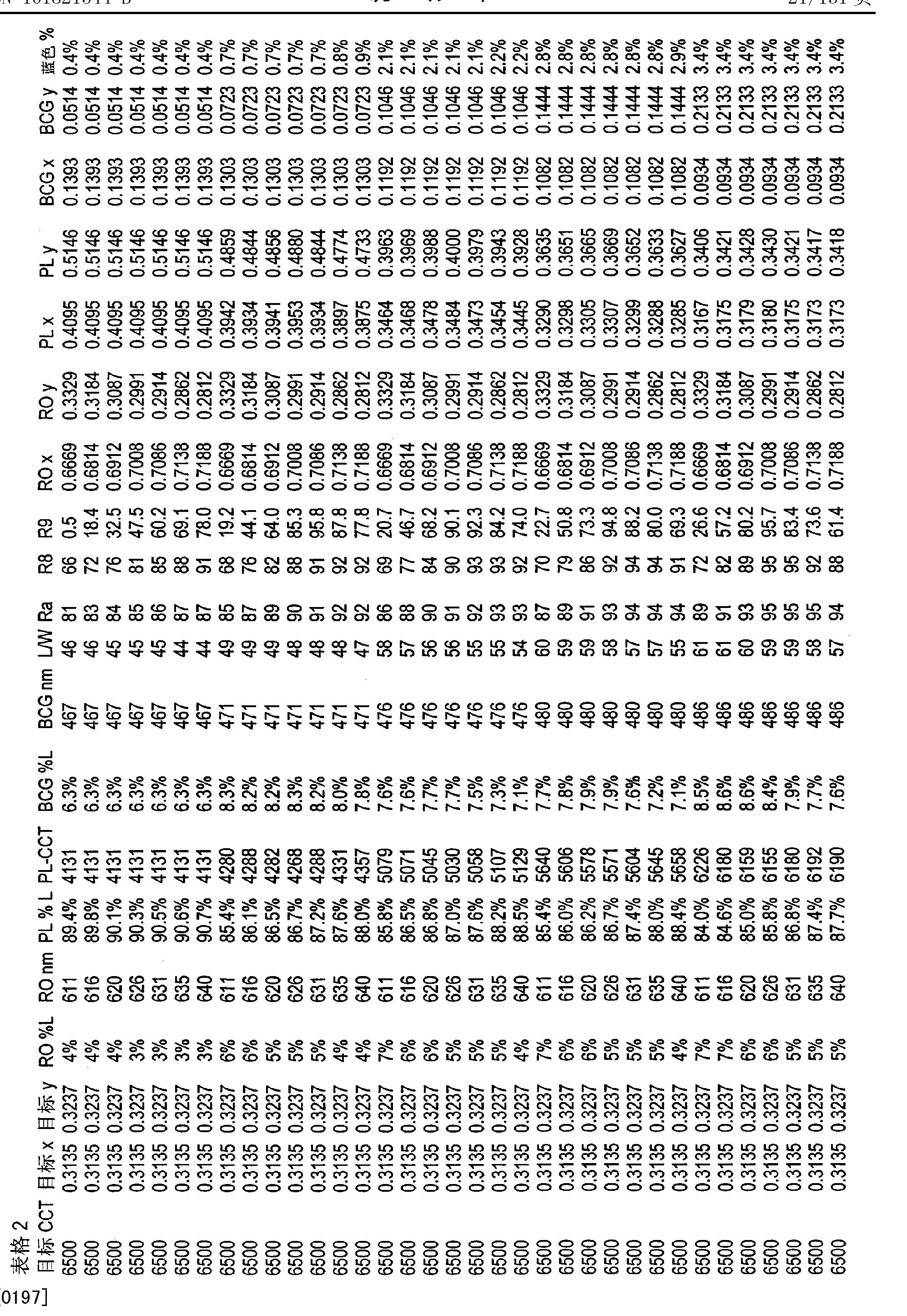 Figure CN101821544BD00241