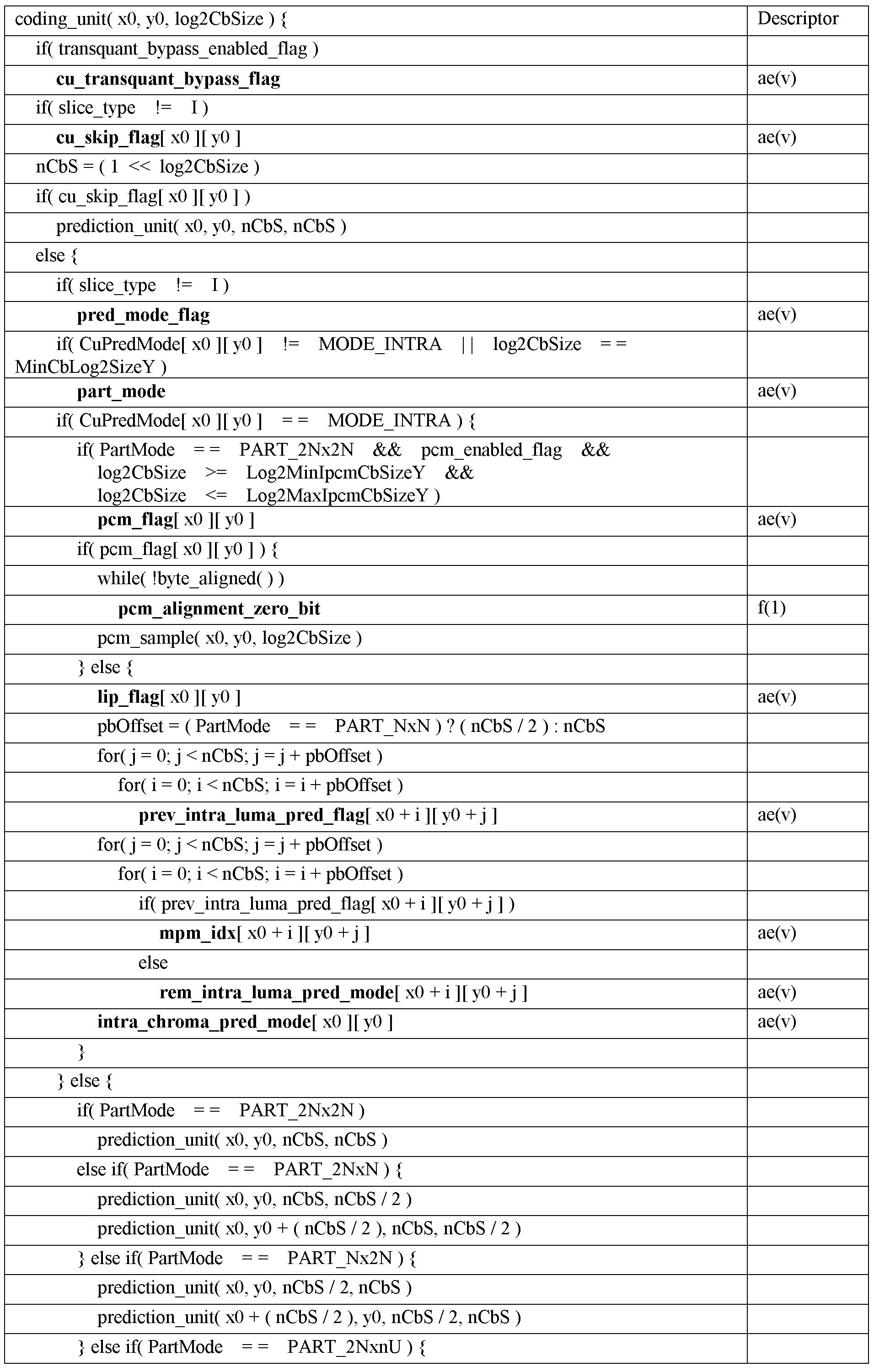 Figure PCTKR2016006580-appb-T000003