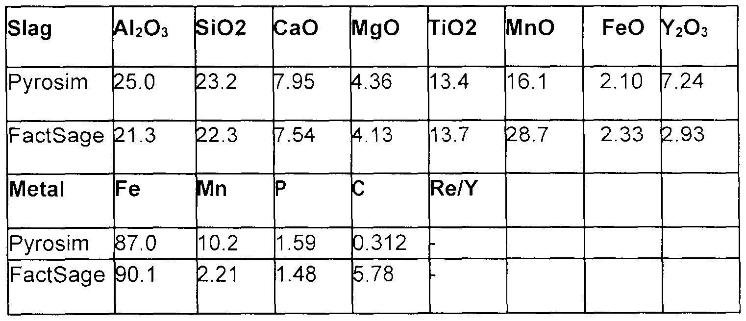 WO2017190162A1 - Processing of iron-rich rare earth bearing ores