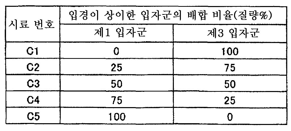 Figure 112011064205171-pct00011