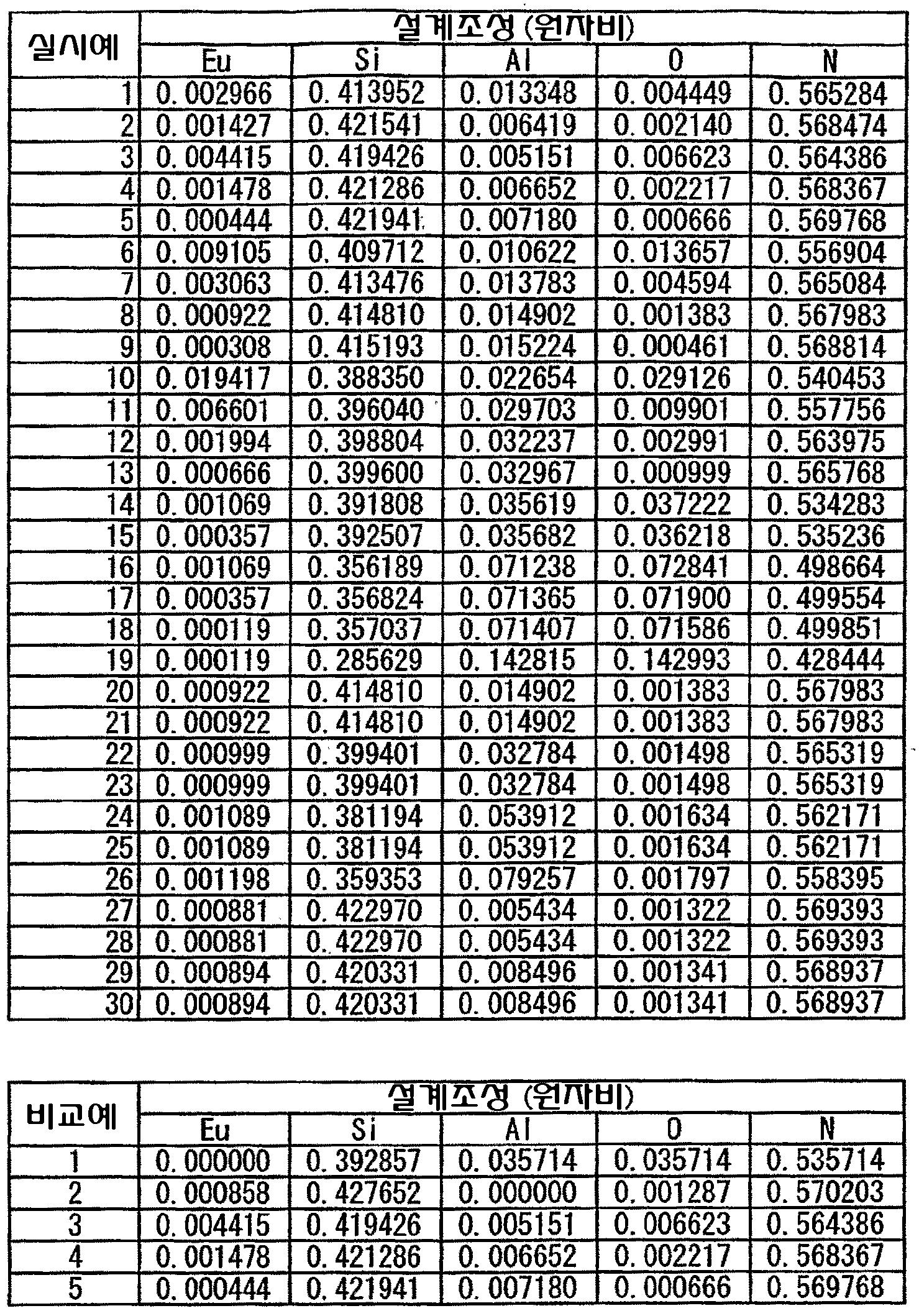 Figure 112006064044929-pct00002
