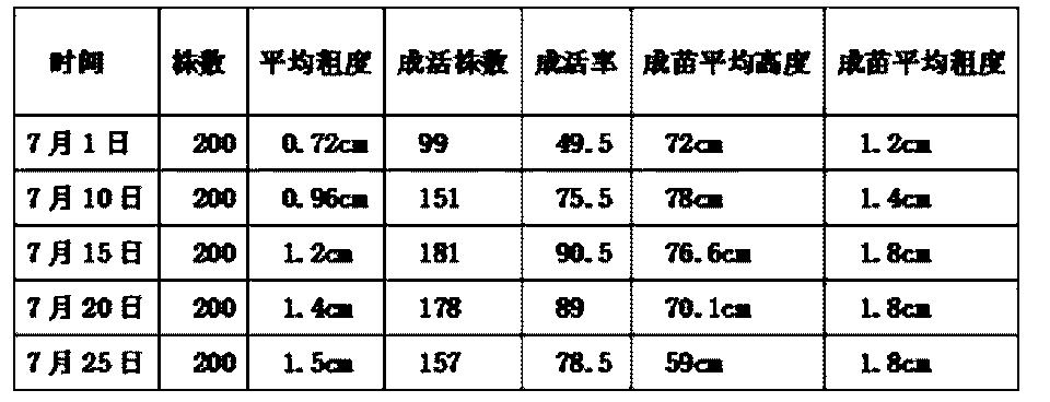 Figure CN103518543BD00051