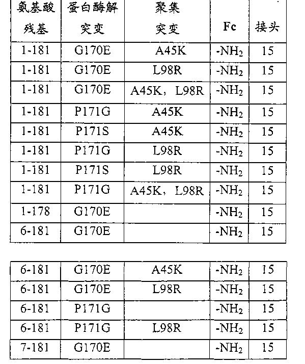 Figure CN102143758BD00561
