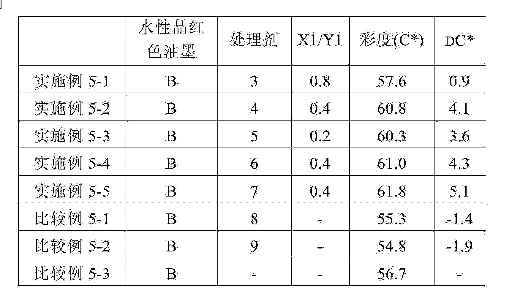 Figure CN104910692AD00251