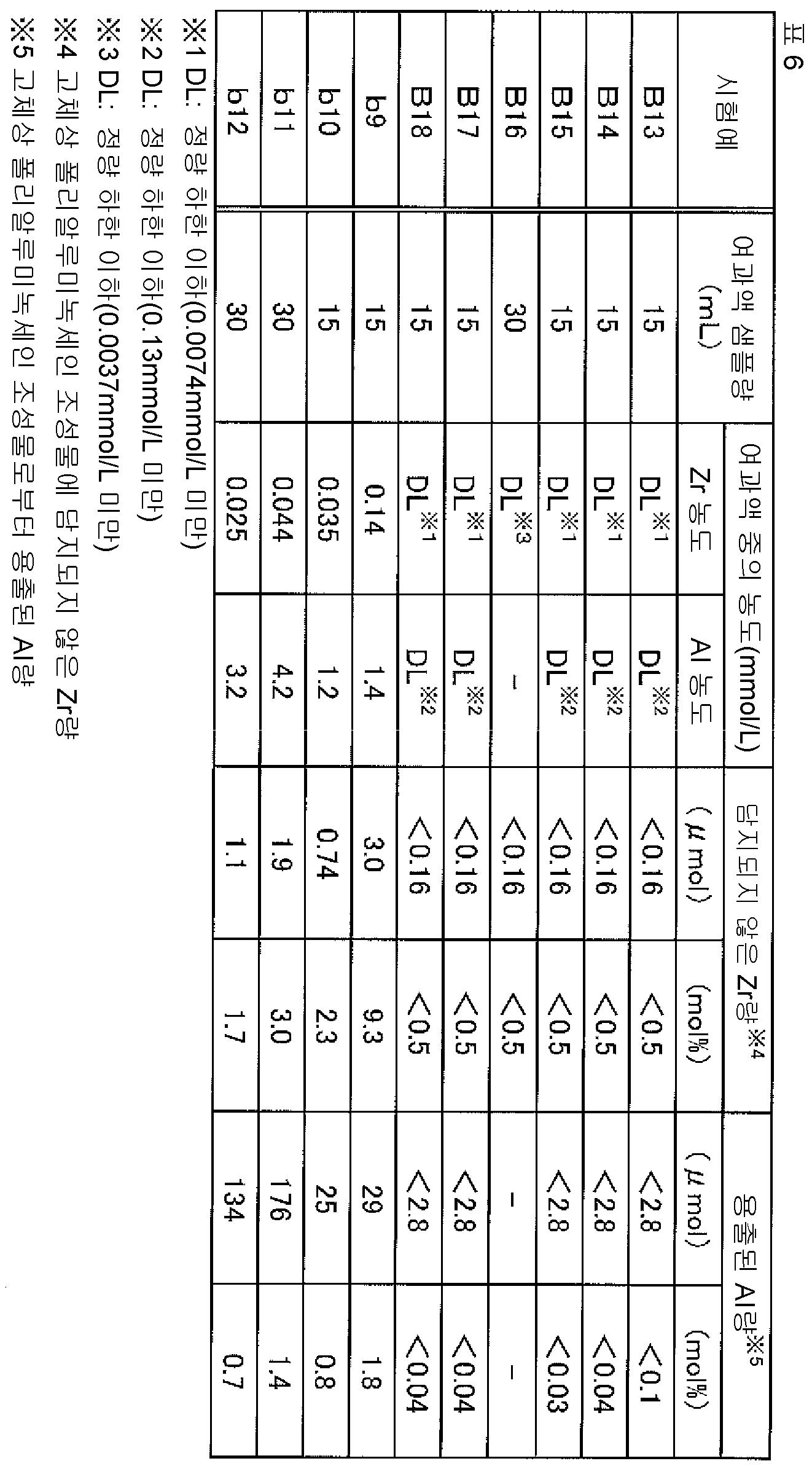 Figure 112015078612688-pct00053