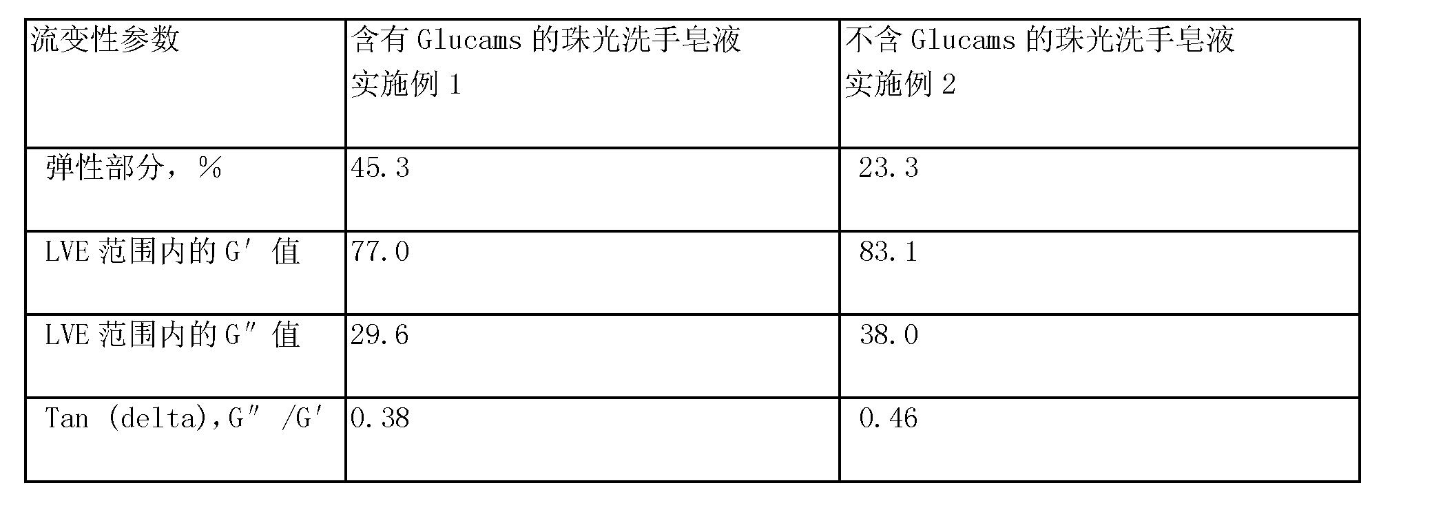 Figure CN101018587BD00092
