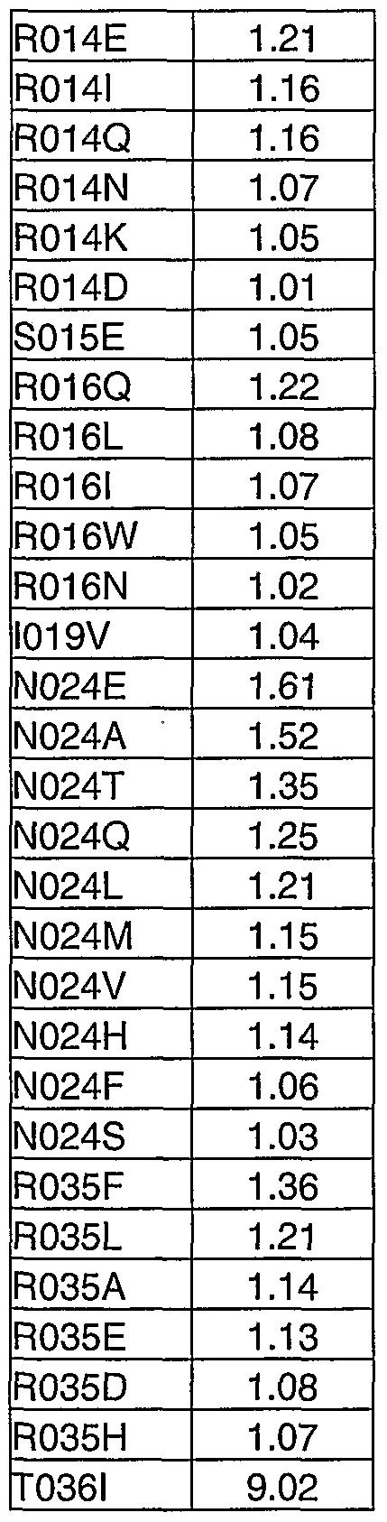 Figure imgf000286_0005