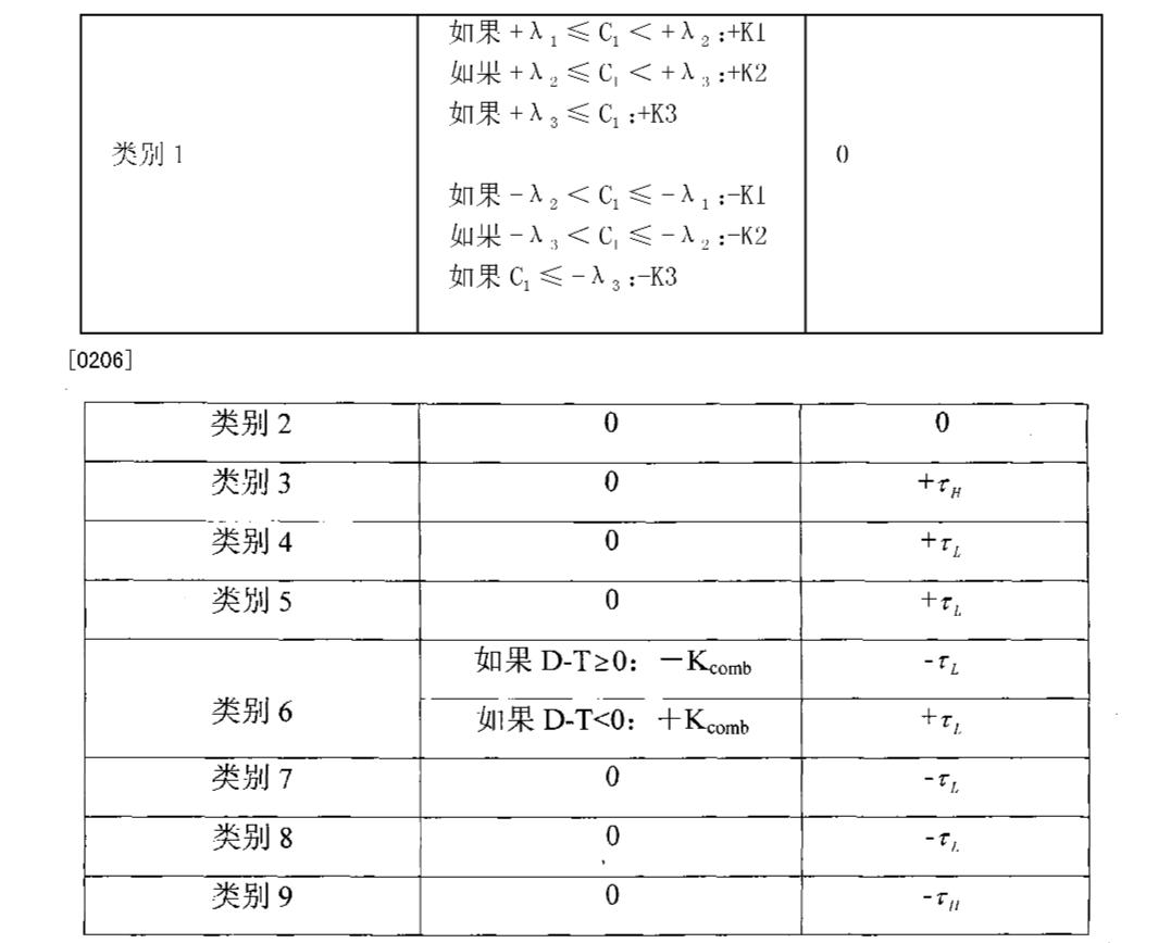 Figure CN101131589BD00161