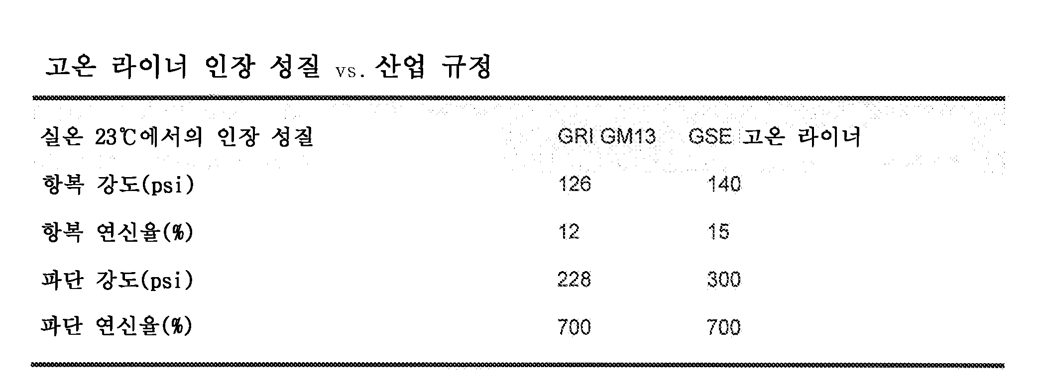 KR20160017057A - High temperature geomembrane liners and master