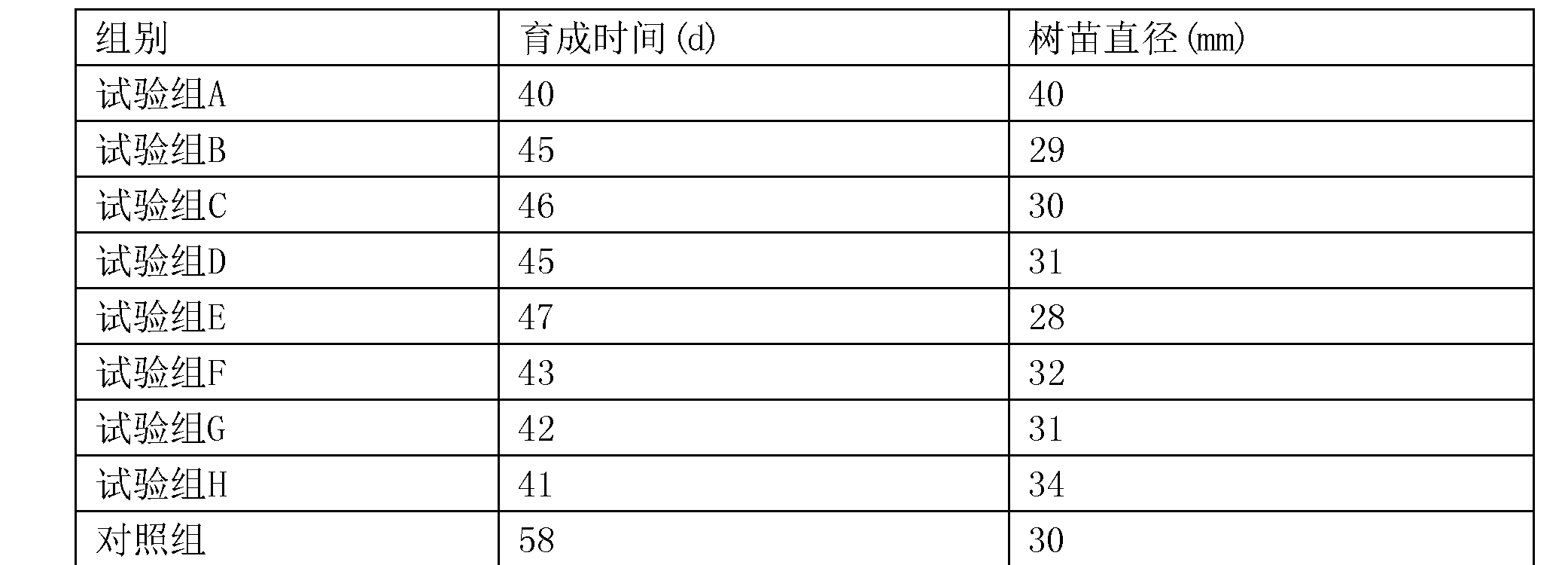 Figure CN108307904AD00111