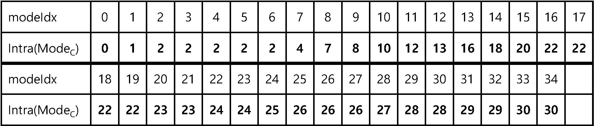 Figure PCTKR2016009411-appb-T000011