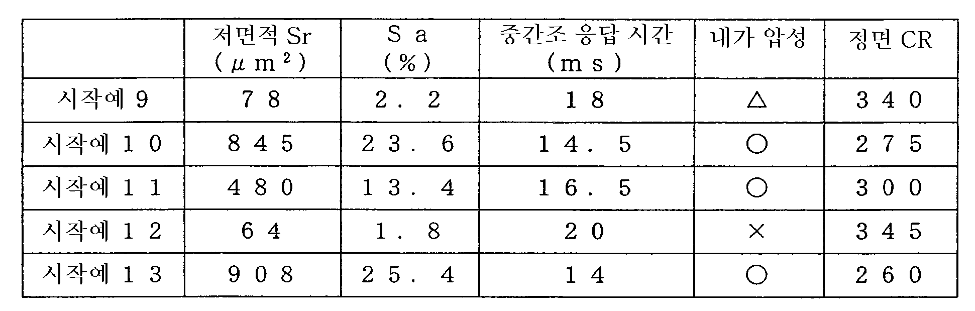Figure 112004044489029-pat00002