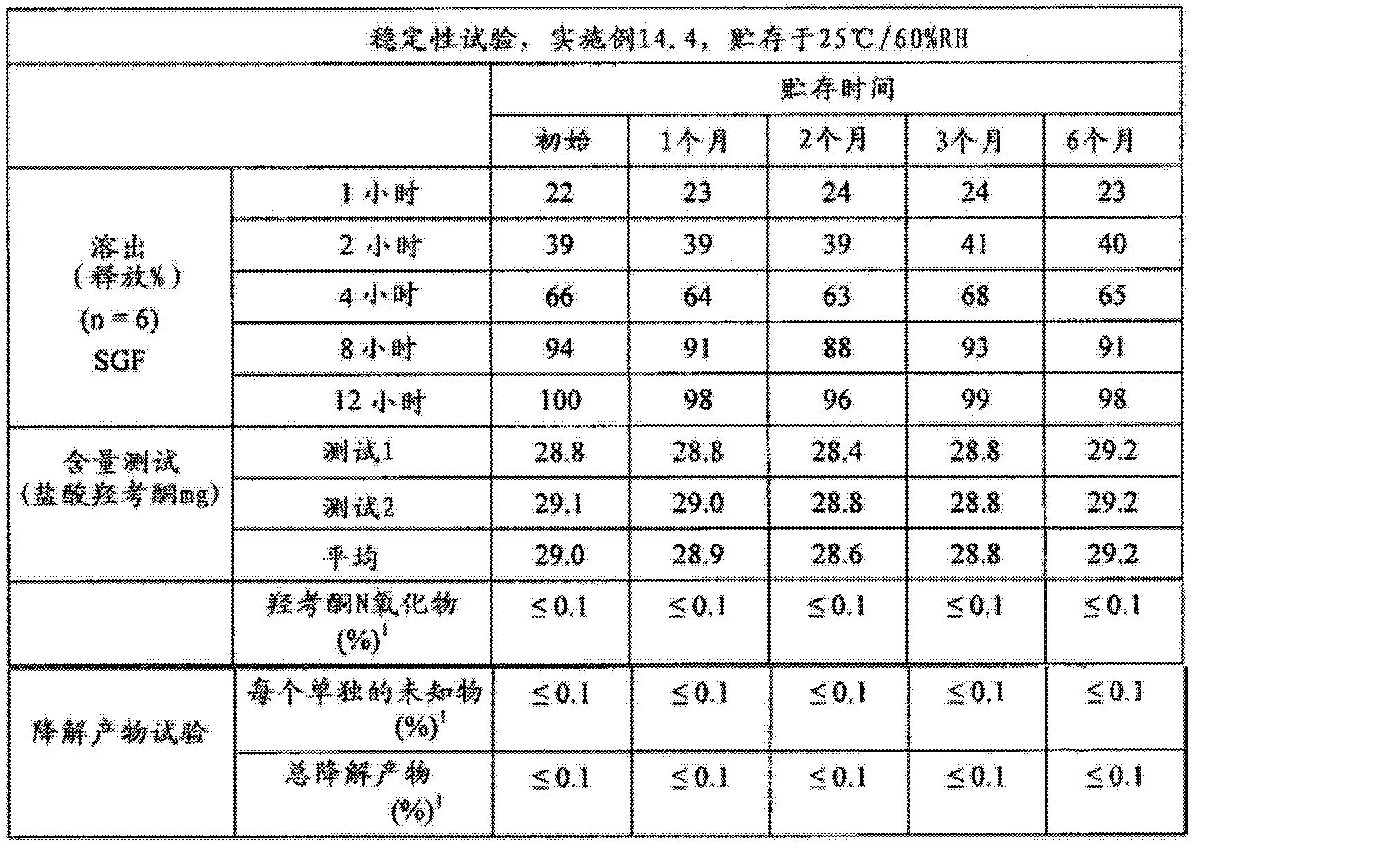 Figure CN102688241AD00992