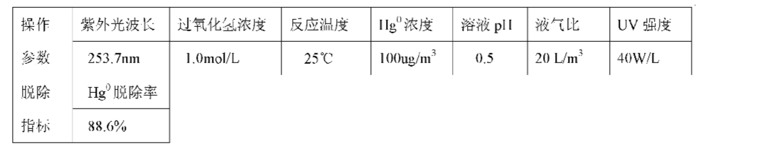 Figure CN101947409AD00104