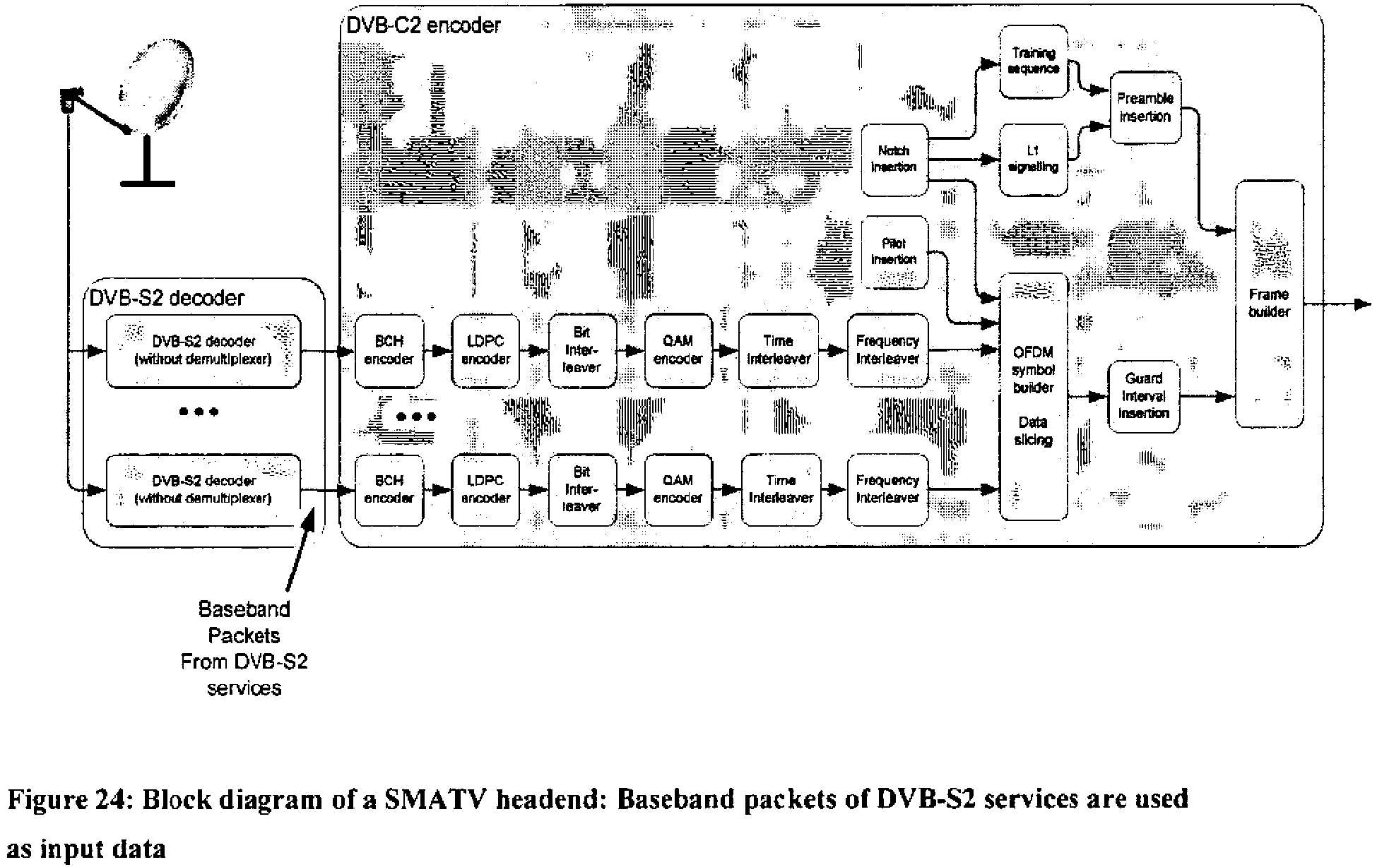 These baseband packets are then inserted directly into the proposed C2  system. Figure 24 shows the related block diagram: