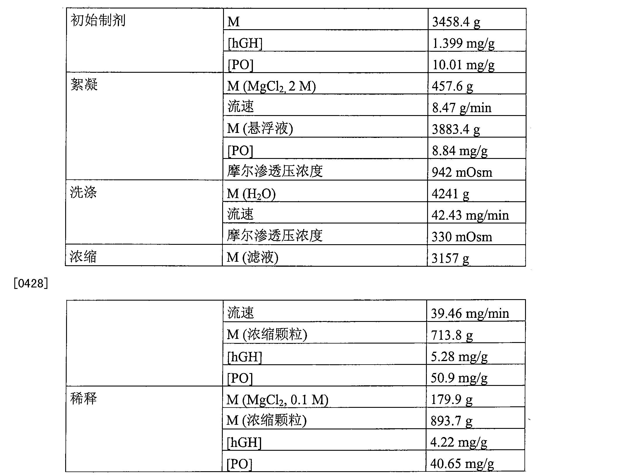 Figure CN101466353BD00281