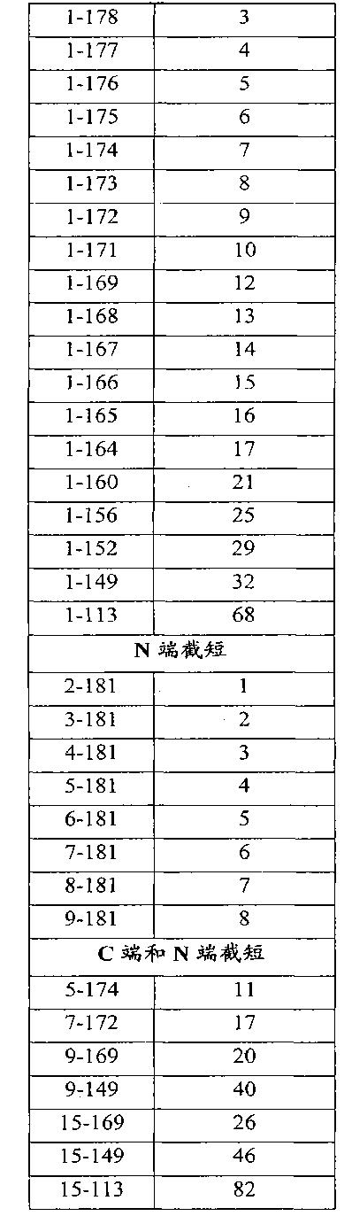 Figure CN102143758BD00301
