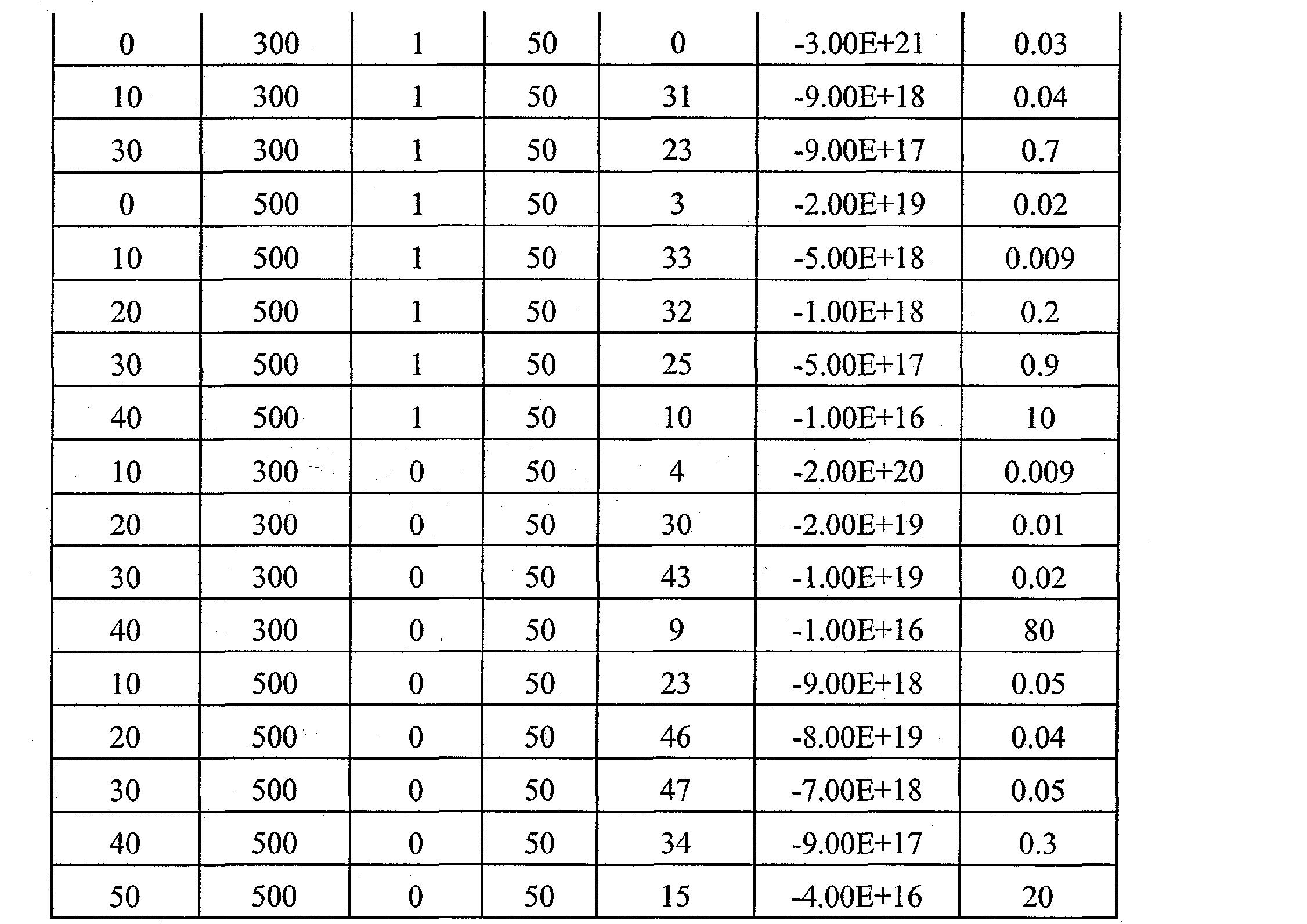 Figure CN101803028BD00111