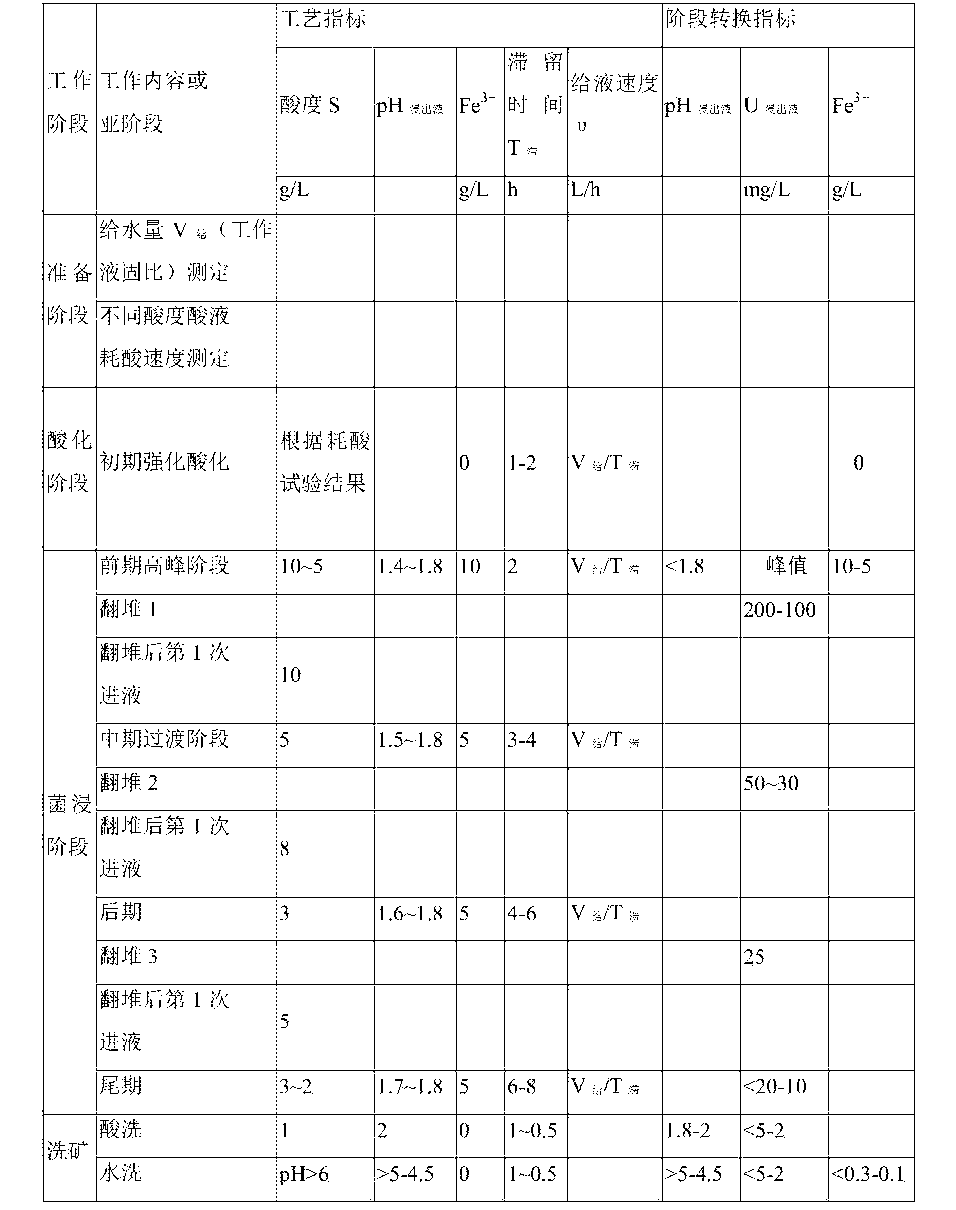 Figure CN105506282AD00101