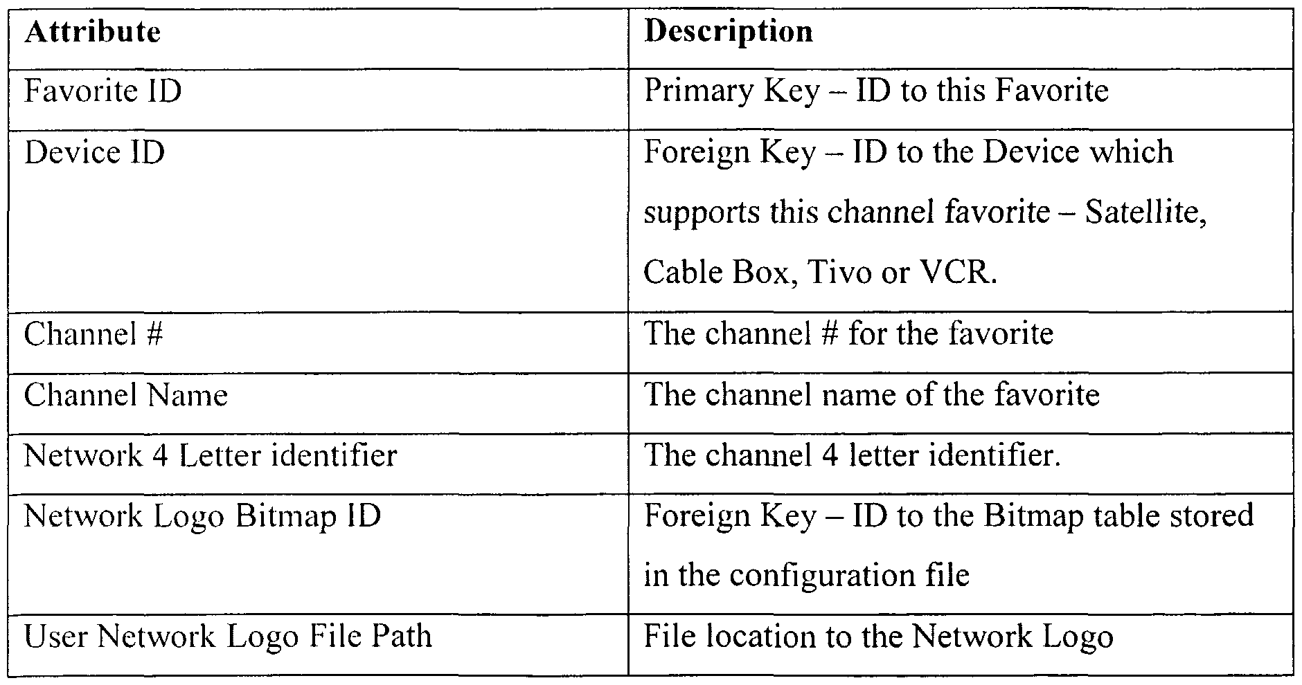 WO2003044756A1 - User interface for a remote control