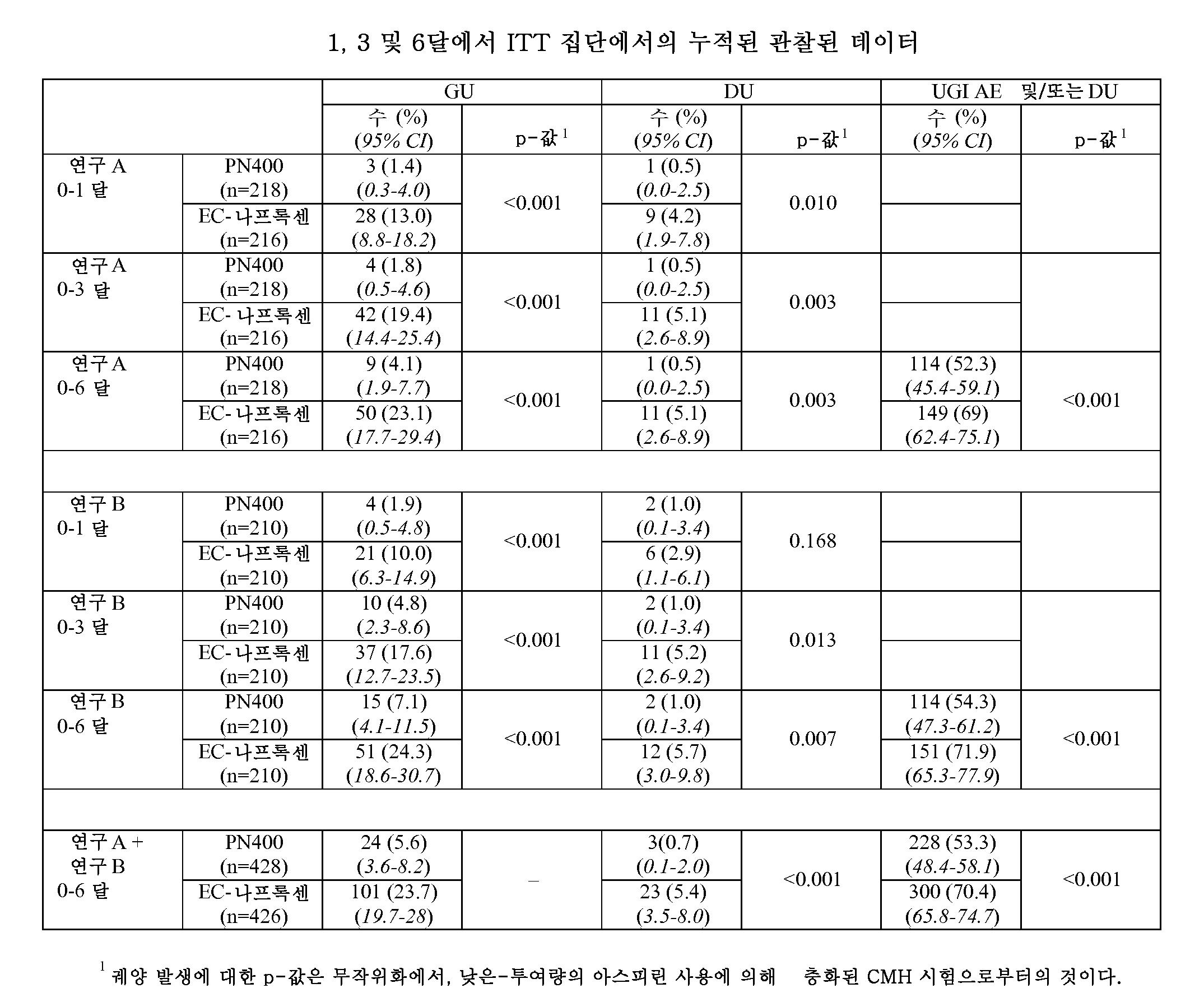 Figure pct00002