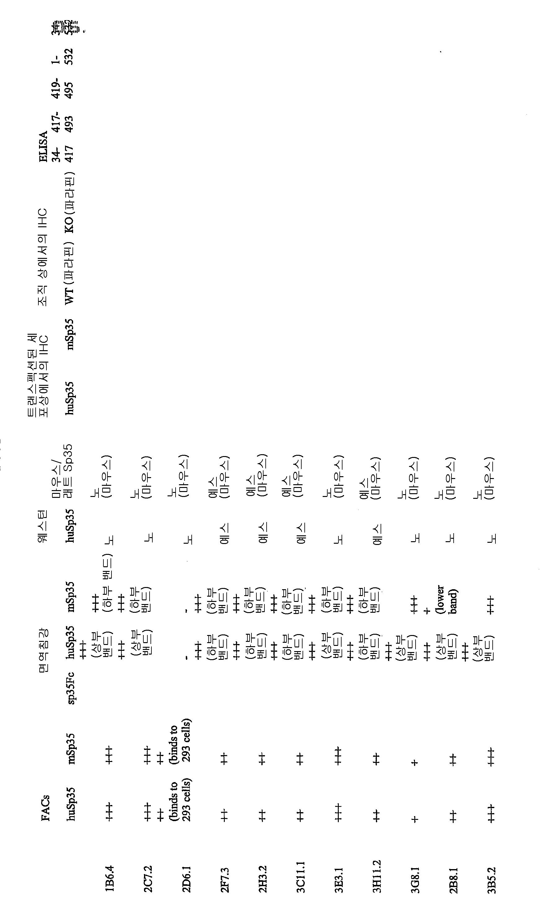 Figure 112008009625969-pct00009